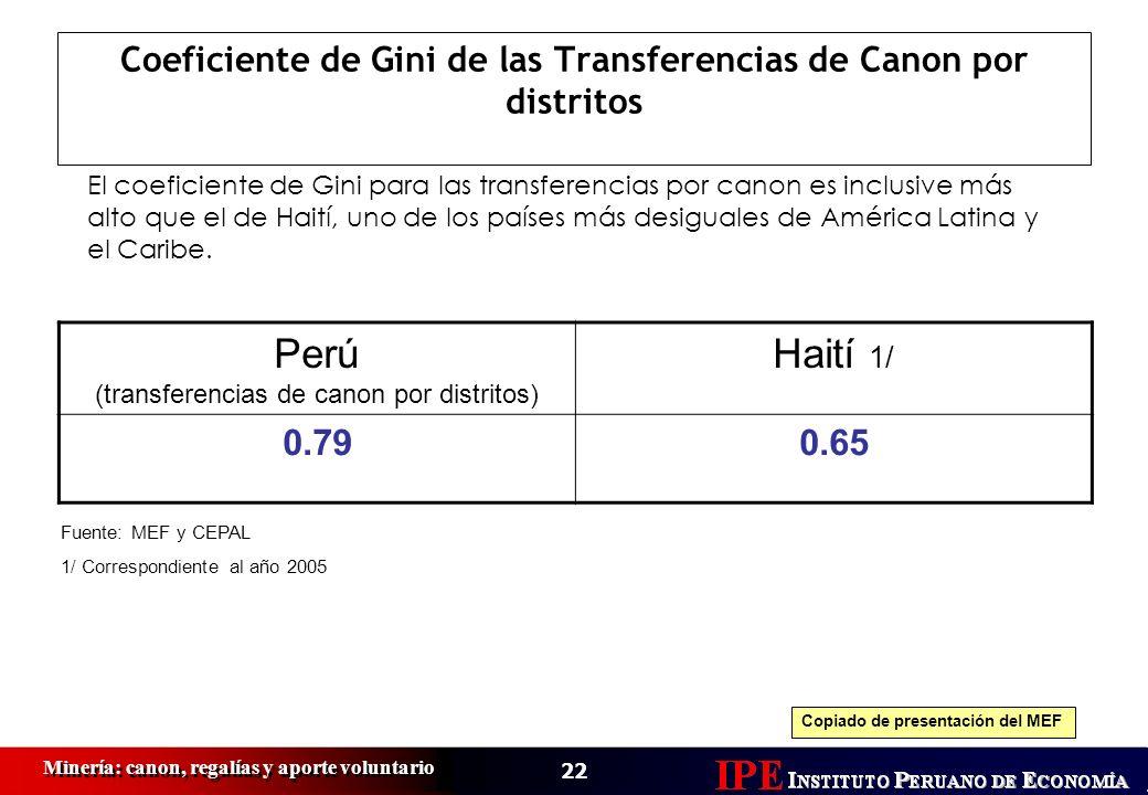 22 Minería: canon, regalías y aporte voluntario Coeficiente de Gini de las Transferencias de Canon por distritos Perú (transferencias de canon por dis