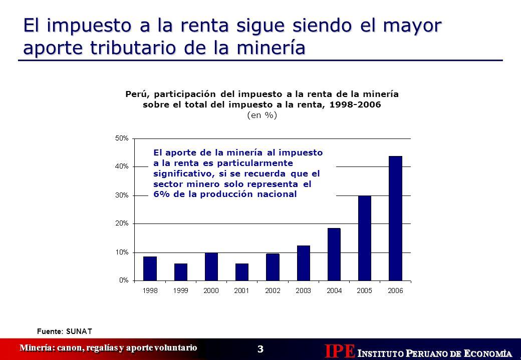 3 Minería: canon, regalías y aporte voluntario El impuesto a la renta sigue siendo el mayor aporte tributario de la minería Perú, participación del im