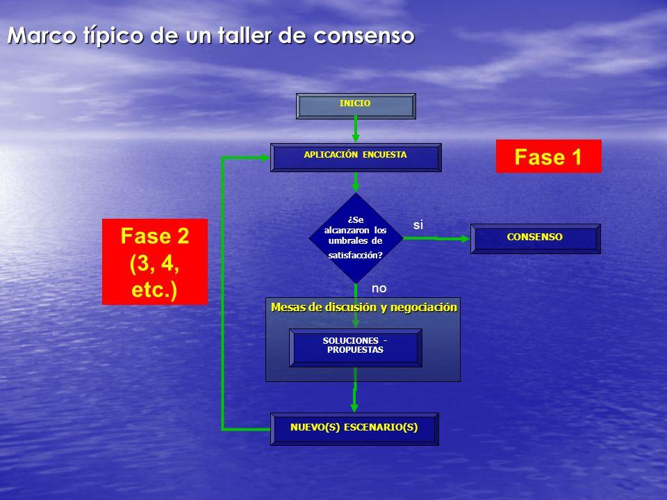 CONSENSO NUEVO(S) ESCENARIO(S) INICIO APLICACIÓN ENCUESTA ¿Se alcanzaron los umbrales de satisfacción? si no Mesas de discusión y negociación SOLUCION