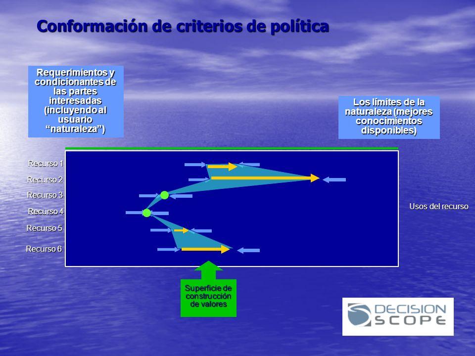 Conformación de criterios de política Requerimientos y condicionantes de las partes interesadas (incluyendo al usuario naturaleza) Los límites de la n