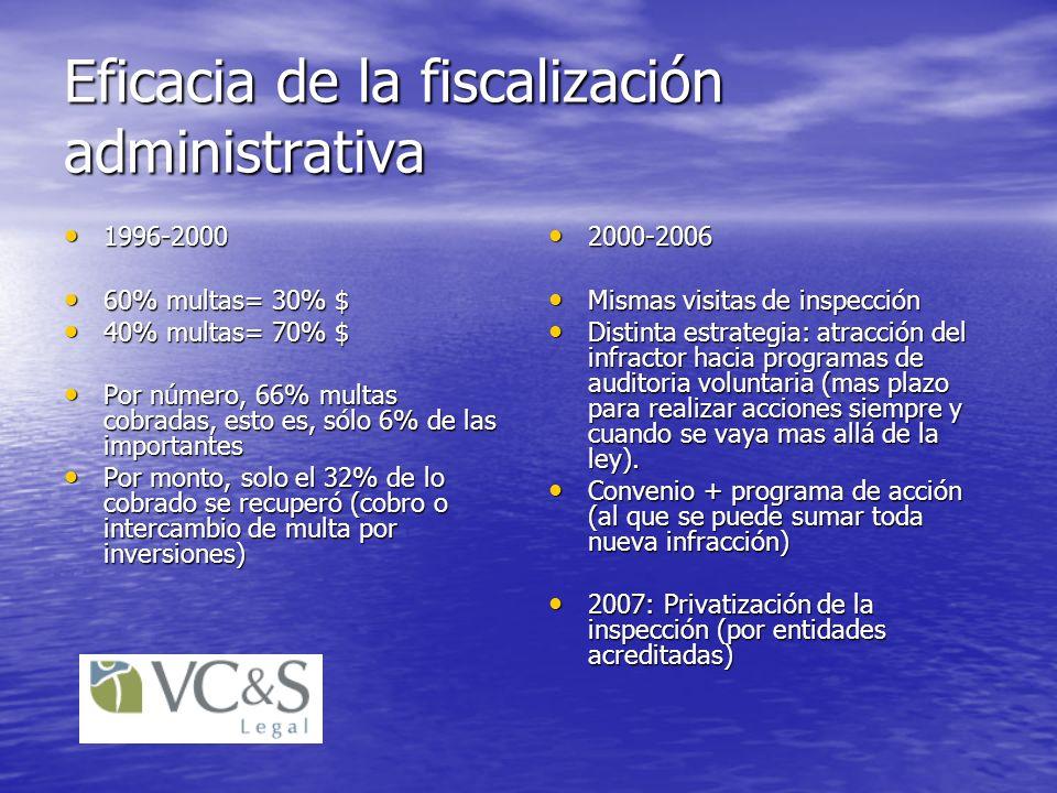 Eficacia de la fiscalización administrativa 1996-2000 1996-2000 60% multas= 30% $ 60% multas= 30% $ 40% multas= 70% $ 40% multas= 70% $ Por número, 66