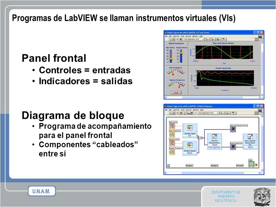DEPARTAMENTO DE INGENIERIA MECATRÓNICA. Panel frontal Controles = entradas Indicadores = salidas Diagrama de bloque Programa de acompañamiento para el