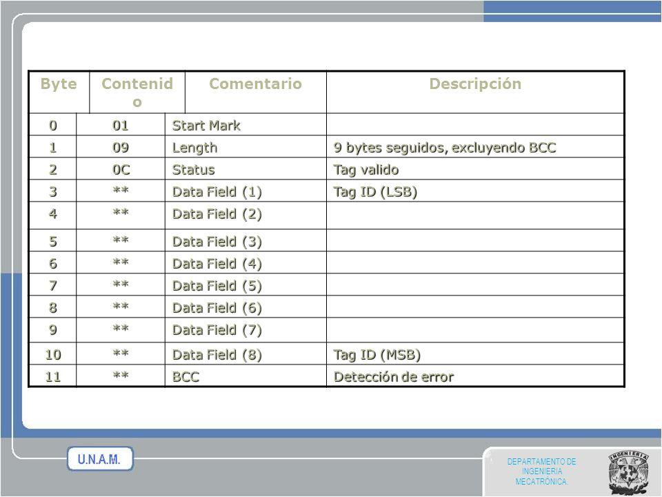 DEPARTAMENTO DE INGENIERIA MECATRÓNICA. ByteContenid o ComentarioDescripción 001 Start Mark 109Length 9 bytes seguidos, excluyendo BCC 20CStatus Tag v