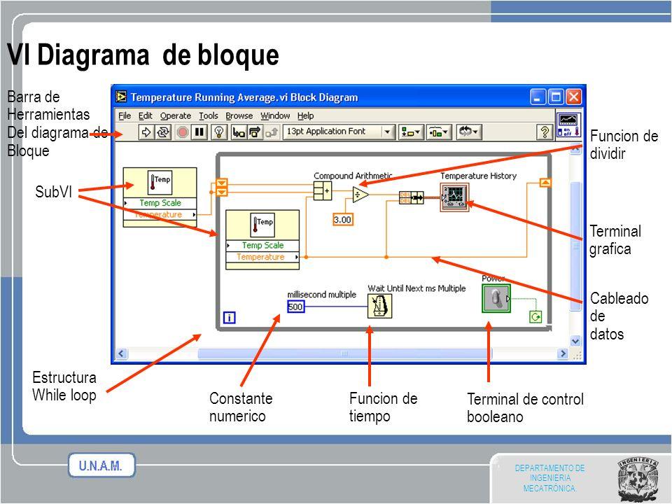 DEPARTAMENTO DE INGENIERIA MECATRÓNICA. VI Diagrama de bloque Cableado de datos Terminal grafica SubVI Estructura While loop Barra de Herramientas Del