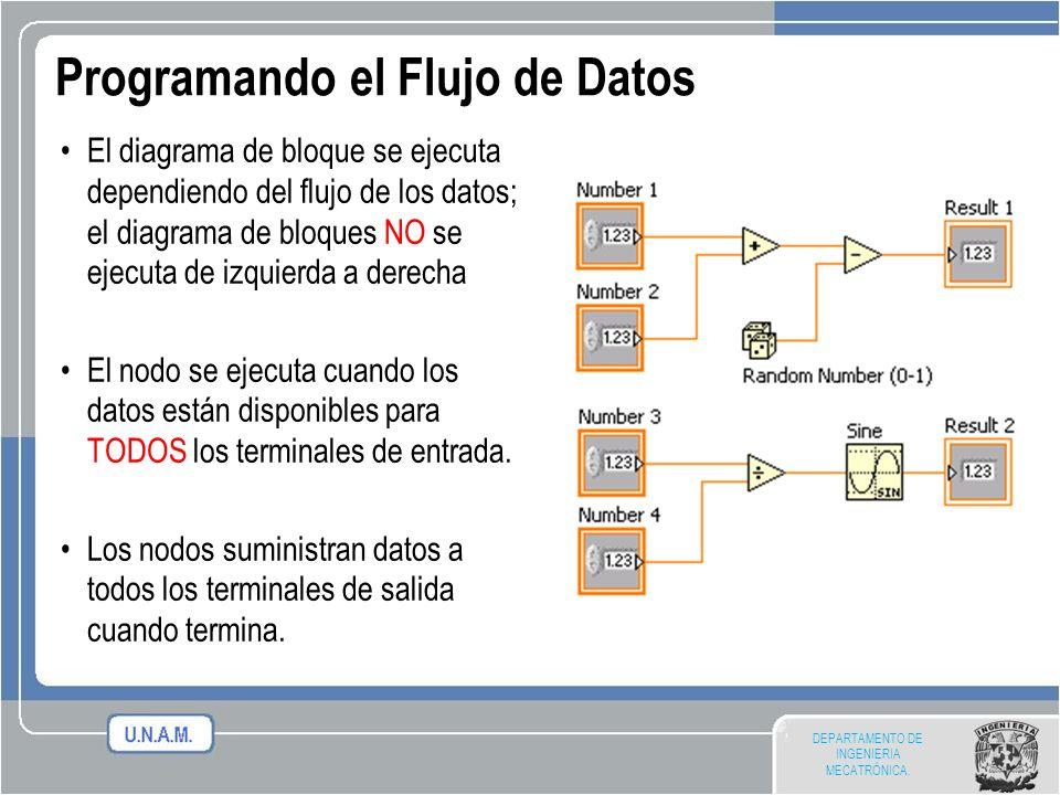 DEPARTAMENTO DE INGENIERIA MECATRÓNICA. El diagrama de bloque se ejecuta dependiendo del flujo de los datos; el diagrama de bloques NO se ejecuta de i