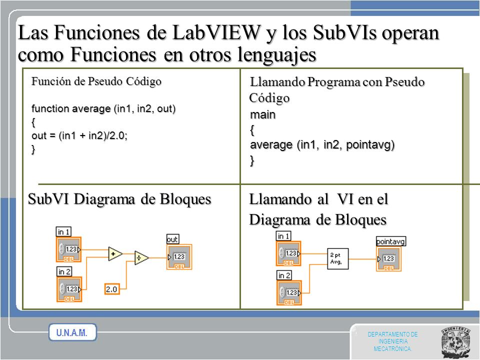 DEPARTAMENTO DE INGENIERIA MECATRÓNICA. SubVI Diagrama de Bloques Las Funciones de LabVIEW y los SubVIs operan como Funciones en otros lenguajes Funci