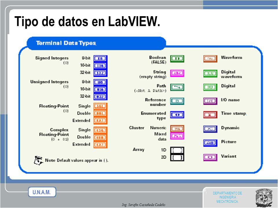 DEPARTAMENTO DE INGENIERIA MECATRÓNICA. Ing. Serafin Castañeda Cedeño Tipo de datos en LabVIEW.