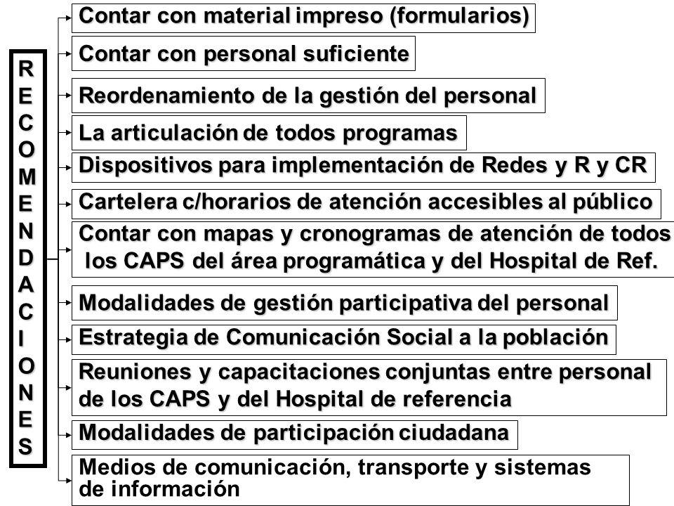 Contar con material impreso (formularios) Reordenamiento de la gestión del personal RECOMENDACIONESRECOMENDACIONESRECOMENDACIONESRECOMENDACIONES Conta