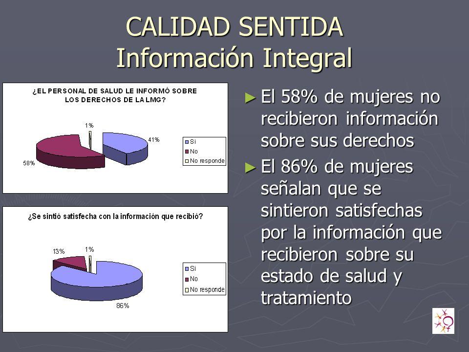 CALIDAD SENTIDA Información Integral El 58% de mujeres no recibieron información sobre sus derechos El 86% de mujeres señalan que se sintieron satisfechas por la información que recibieron sobre su estado de salud y tratamiento
