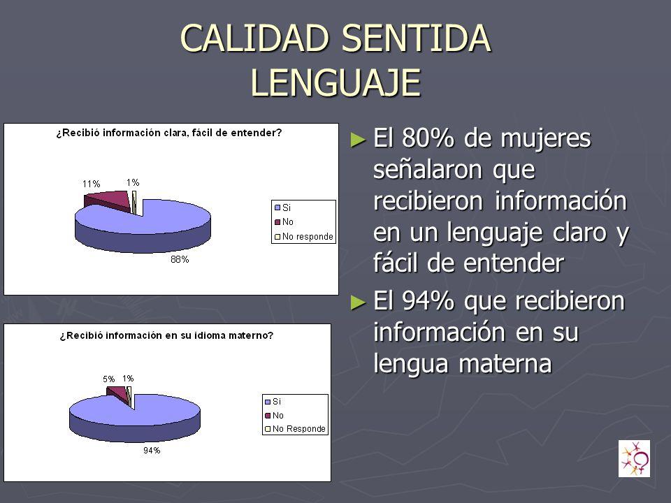 CALIDAD SENTIDA LENGUAJE El 80% de mujeres señalaron que recibieron información en un lenguaje claro y fácil de entender El 94% que recibieron información en su lengua materna