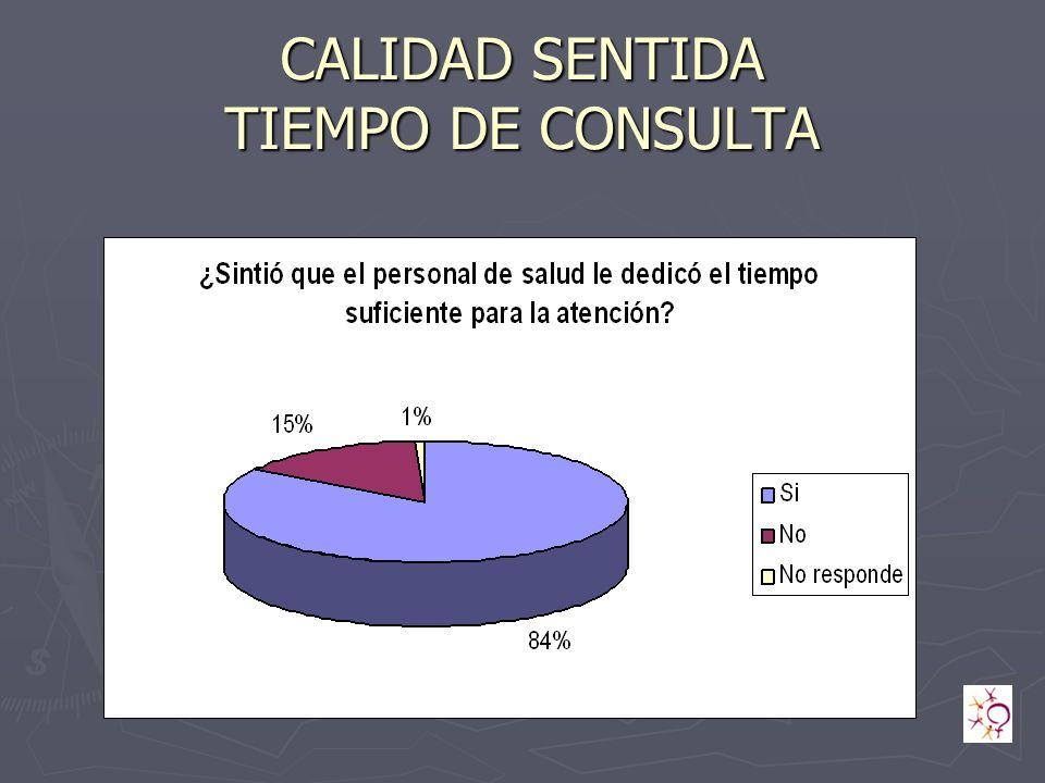 CALIDAD SENTIDA TIEMPO DE CONSULTA