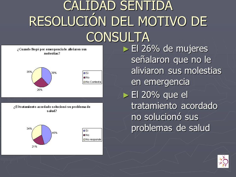 CALIDAD SENTIDA RESOLUCIÓN DEL MOTIVO DE CONSULTA El 26% de mujeres señalaron que no le aliviaron sus molestias en emergencia El 20% que el tratamiento acordado no solucionó sus problemas de salud