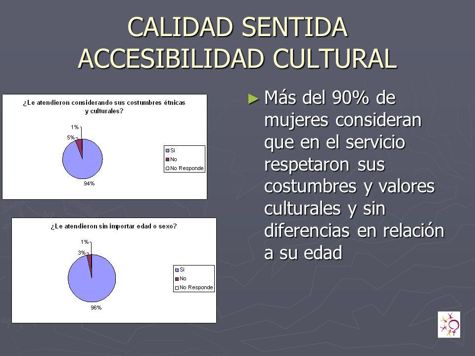 CALIDAD SENTIDA ACCESIBILIDAD CULTURAL Más del 90% de mujeres consideran que en el servicio respetaron sus costumbres y valores culturales y sin diferencias en relación a su edad