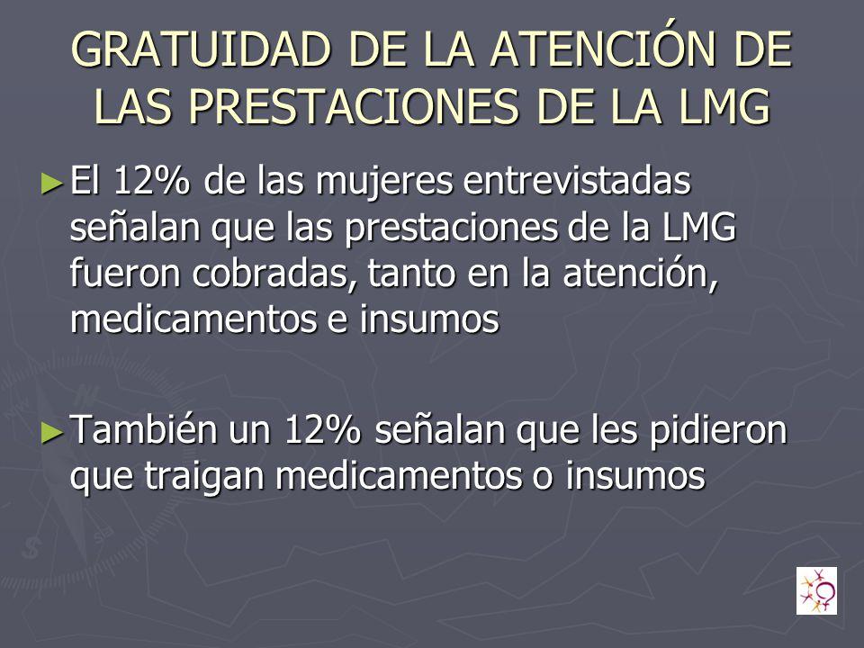 GRATUIDAD DE LA ATENCIÓN DE LAS PRESTACIONES DE LA LMG El 12% de las mujeres entrevistadas señalan que las prestaciones de la LMG fueron cobradas, tanto en la atención, medicamentos e insumos El 12% de las mujeres entrevistadas señalan que las prestaciones de la LMG fueron cobradas, tanto en la atención, medicamentos e insumos También un 12% señalan que les pidieron que traigan medicamentos o insumos También un 12% señalan que les pidieron que traigan medicamentos o insumos