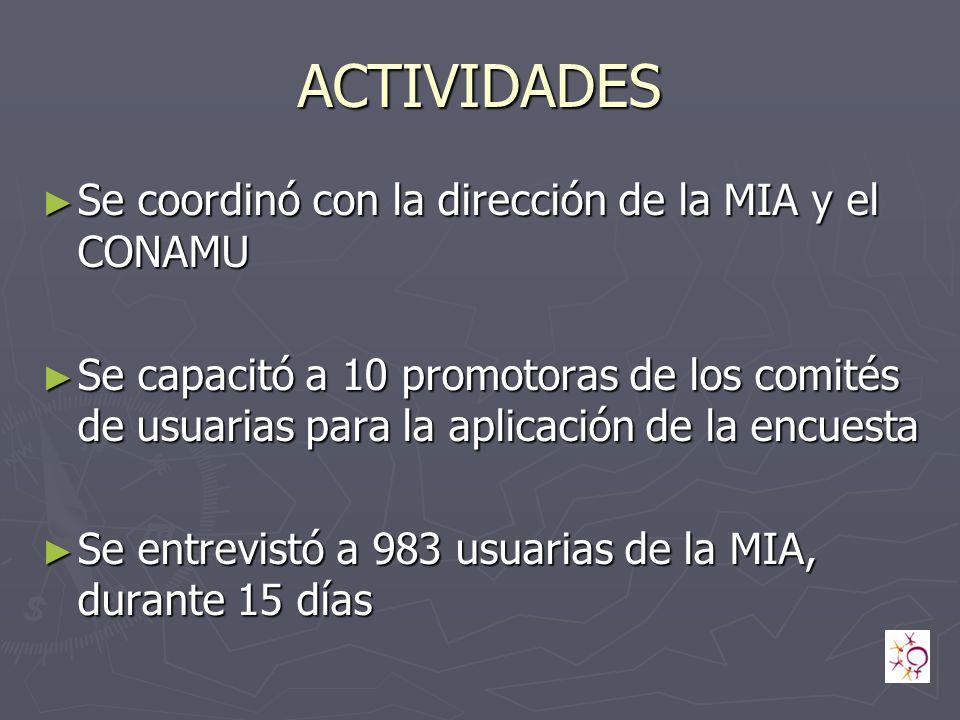 ACTIVIDADES Se coordinó con la dirección de la MIA y el CONAMU Se coordinó con la dirección de la MIA y el CONAMU Se capacitó a 10 promotoras de los comités de usuarias para la aplicación de la encuesta Se capacitó a 10 promotoras de los comités de usuarias para la aplicación de la encuesta Se entrevistó a 983 usuarias de la MIA, durante 15 días Se entrevistó a 983 usuarias de la MIA, durante 15 días