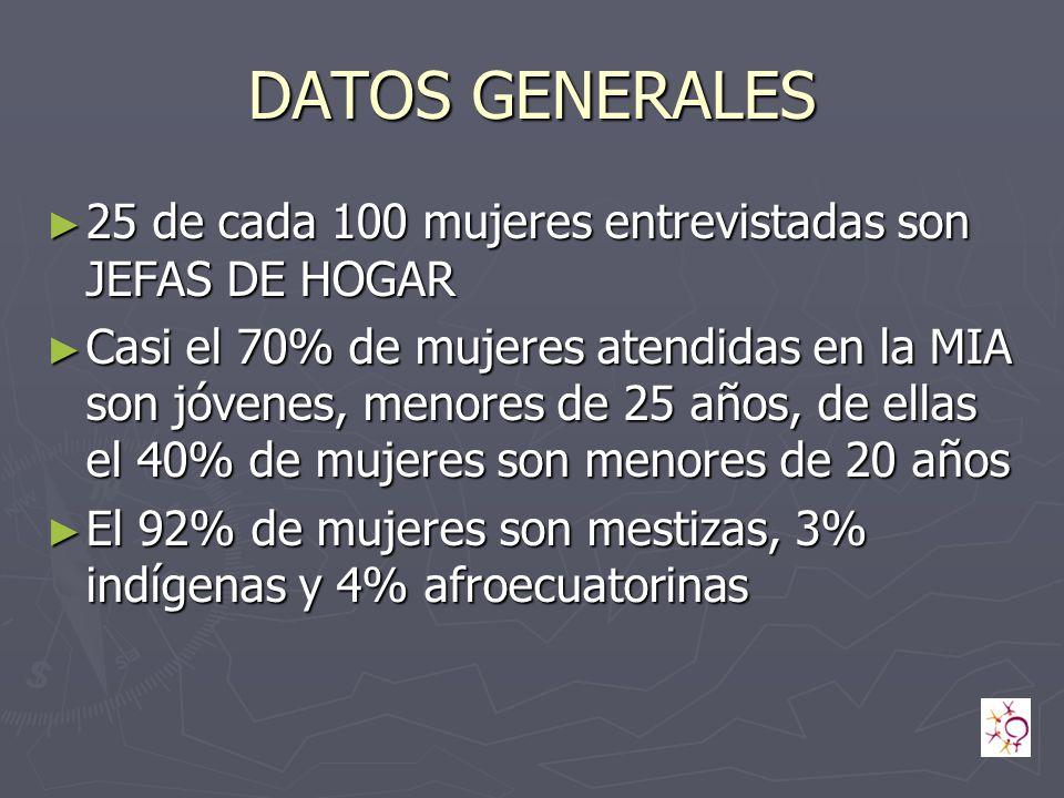 DATOS GENERALES 25 de cada 100 mujeres entrevistadas son JEFAS DE HOGAR 25 de cada 100 mujeres entrevistadas son JEFAS DE HOGAR Casi el 70% de mujeres atendidas en la MIA son jóvenes, menores de 25 años, de ellas el 40% de mujeres son menores de 20 años Casi el 70% de mujeres atendidas en la MIA son jóvenes, menores de 25 años, de ellas el 40% de mujeres son menores de 20 años El 92% de mujeres son mestizas, 3% indígenas y 4% afroecuatorinas El 92% de mujeres son mestizas, 3% indígenas y 4% afroecuatorinas