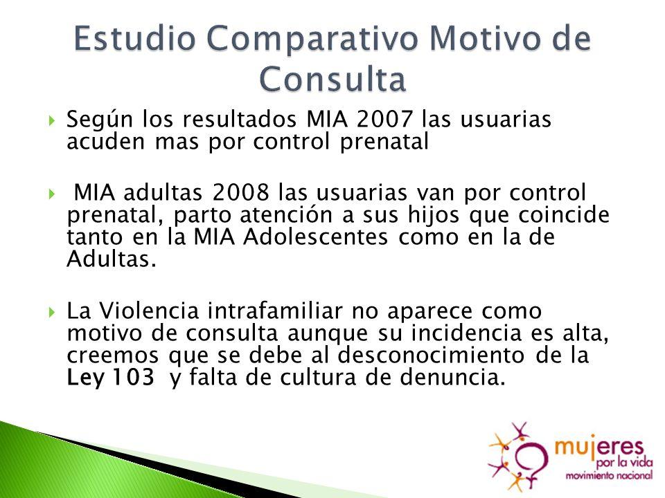 Según los resultados MIA 2007 las usuarias acuden mas por control prenatal MIA adultas 2008 las usuarias van por control prenatal, parto atención a sus hijos que coincide tanto en la MIA Adolescentes como en la de Adultas.