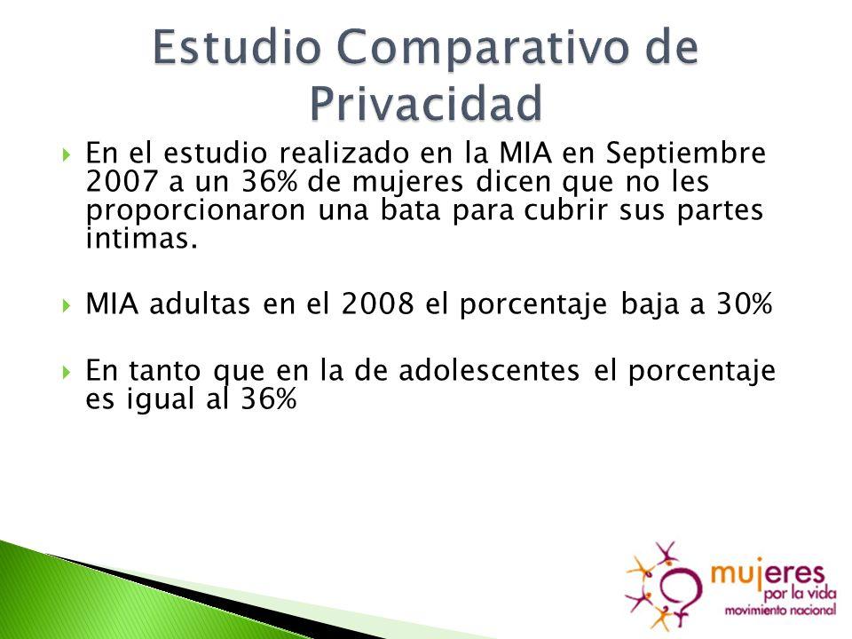 En el estudio realizado en la MIA en Septiembre 2007 a un 36% de mujeres dicen que no les proporcionaron una bata para cubrir sus partes intimas.