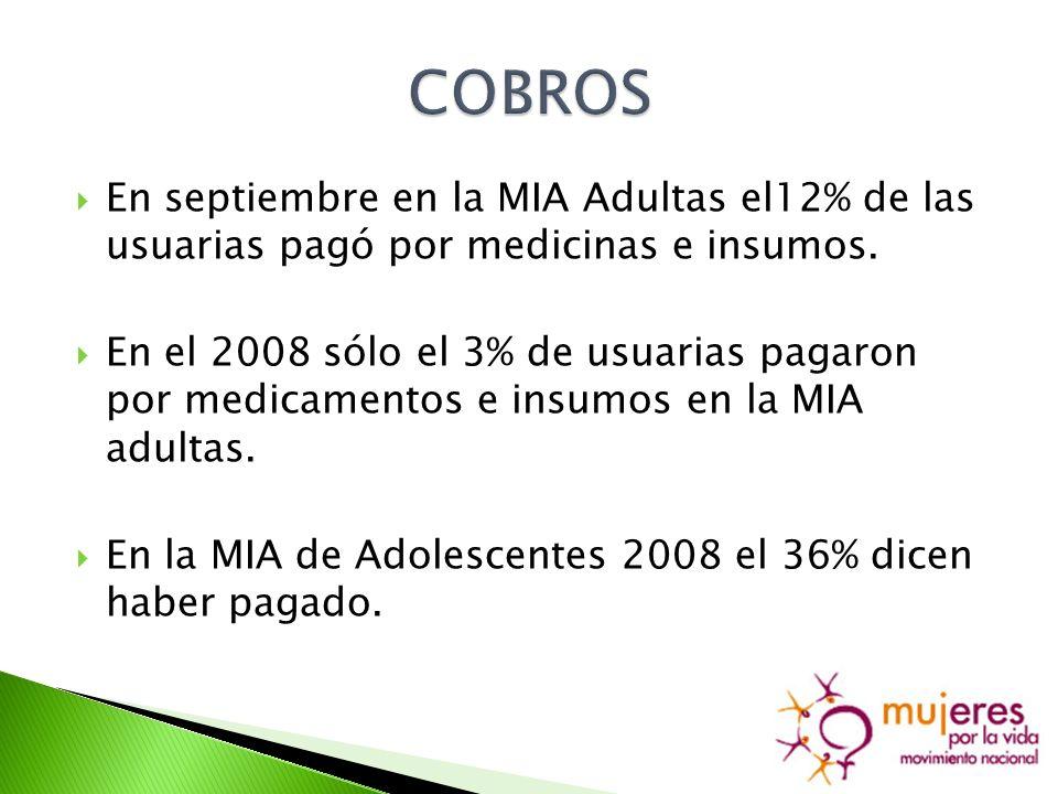 En septiembre en la MIA Adultas el12% de las usuarias pagó por medicinas e insumos.