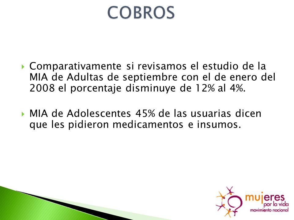Comparativamente si revisamos el estudio de la MIA de Adultas de septiembre con el de enero del 2008 el porcentaje disminuye de 12% al 4%.