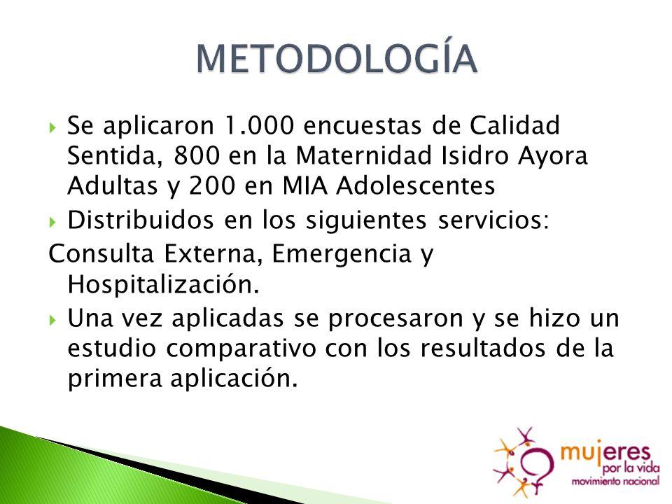 Se aplicaron 1.000 encuestas de Calidad Sentida, 800 en la Maternidad Isidro Ayora Adultas y 200 en MIA Adolescentes Distribuidos en los siguientes servicios: Consulta Externa, Emergencia y Hospitalización.