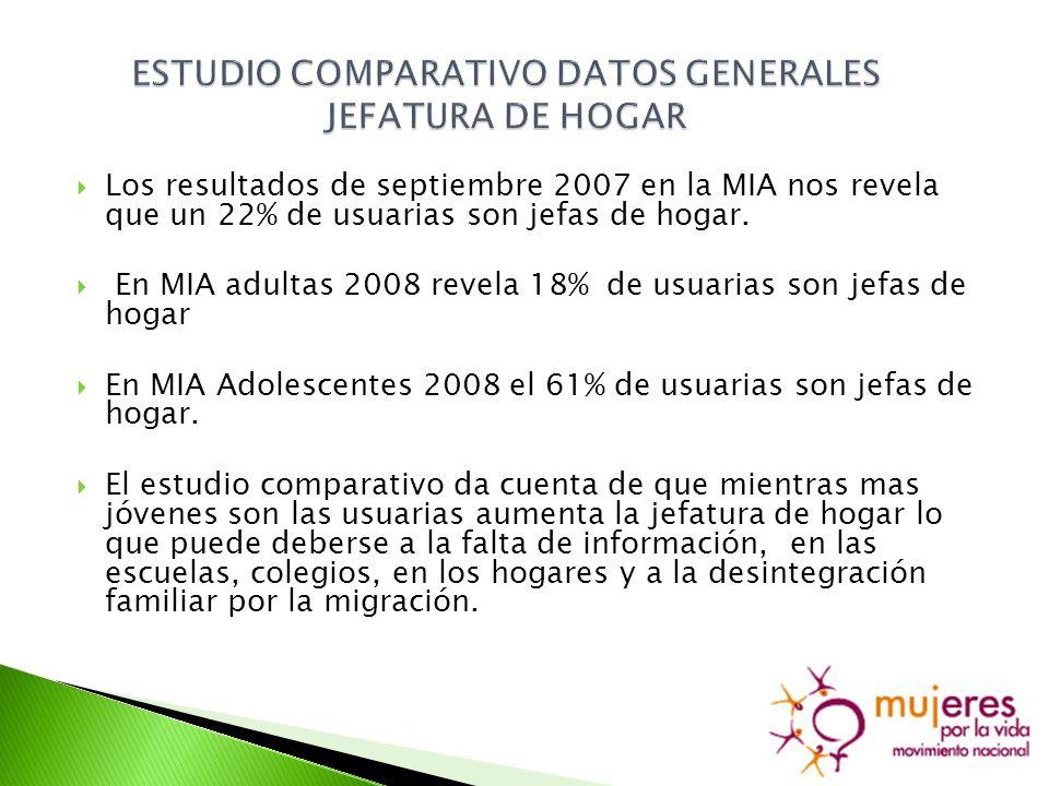 Los resultados de septiembre 2007 en la MIA nos revela que un 22% de usuarias son jefas de hogar.