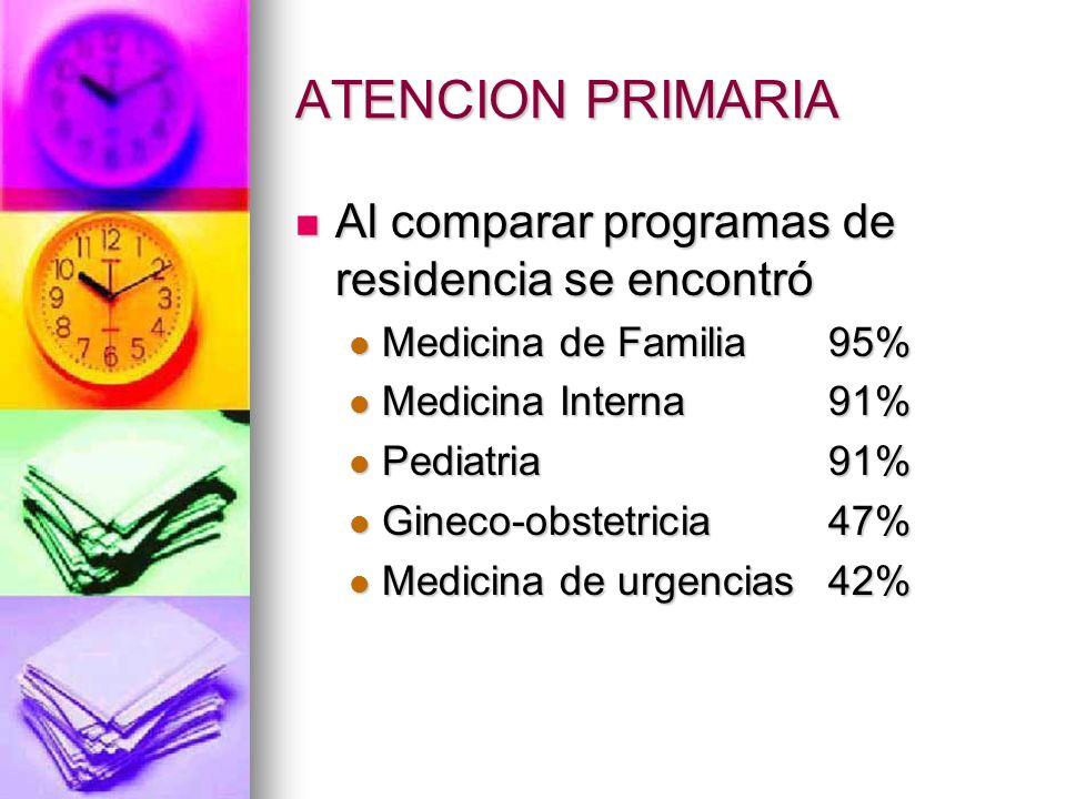 ATENCION PRIMARIA Al comparar programas de residencia se encontró Al comparar programas de residencia se encontró Medicina de Familia 95% Medicina de Familia 95% Medicina Interna 91% Medicina Interna 91% Pediatria 91% Pediatria 91% Gineco-obstetricia 47% Gineco-obstetricia 47% Medicina de urgencias42% Medicina de urgencias42%