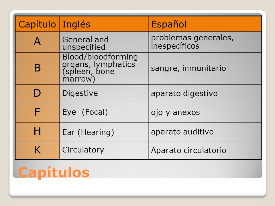 Capítulos CapítuloInglésEspañol A General and unspecified problemas generales, inespecíficos B Blood/bloodforming organs, lymphatics (spleen, bone mar