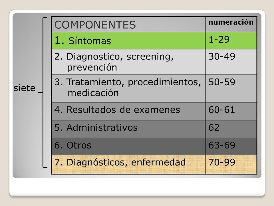COMPONENTES numeración 1.Síntomas 1-29 2. Diagnostico, screening, prevención 30-49 3.