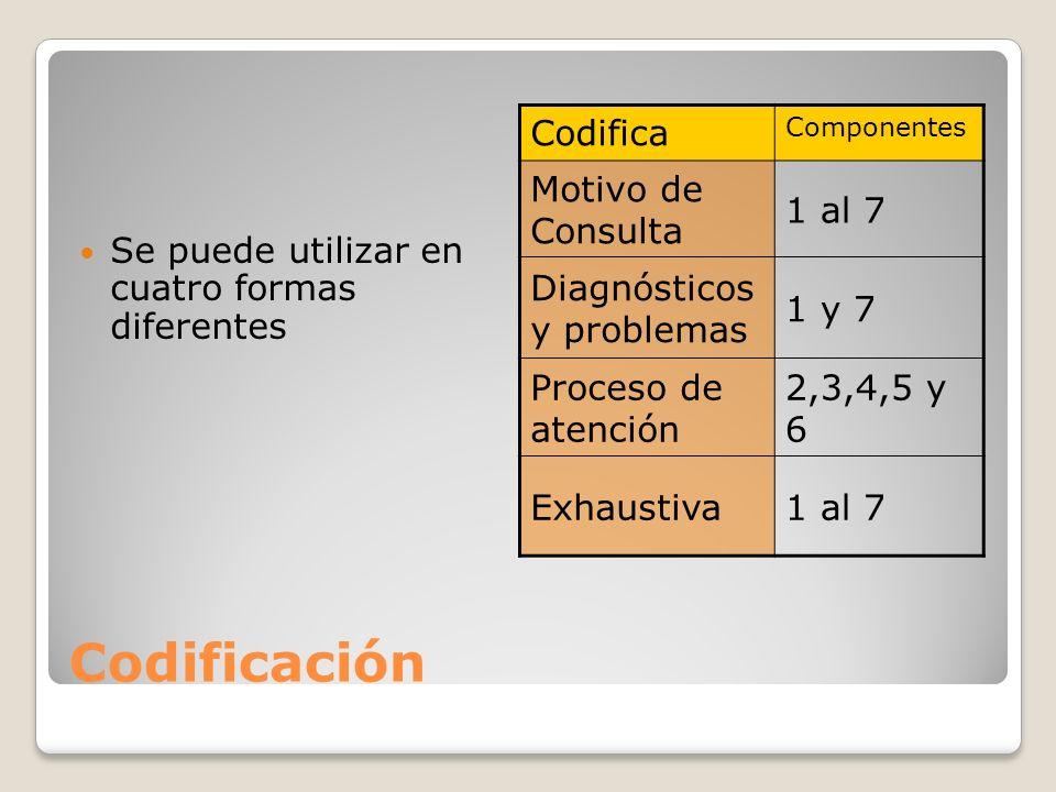 Codificación Se puede utilizar en cuatro formas diferentes Codifica Componentes Motivo de Consulta 1 al 7 Diagnósticos y problemas 1 y 7 Proceso de atención 2,3,4,5 y 6 Exhaustiva1 al 7