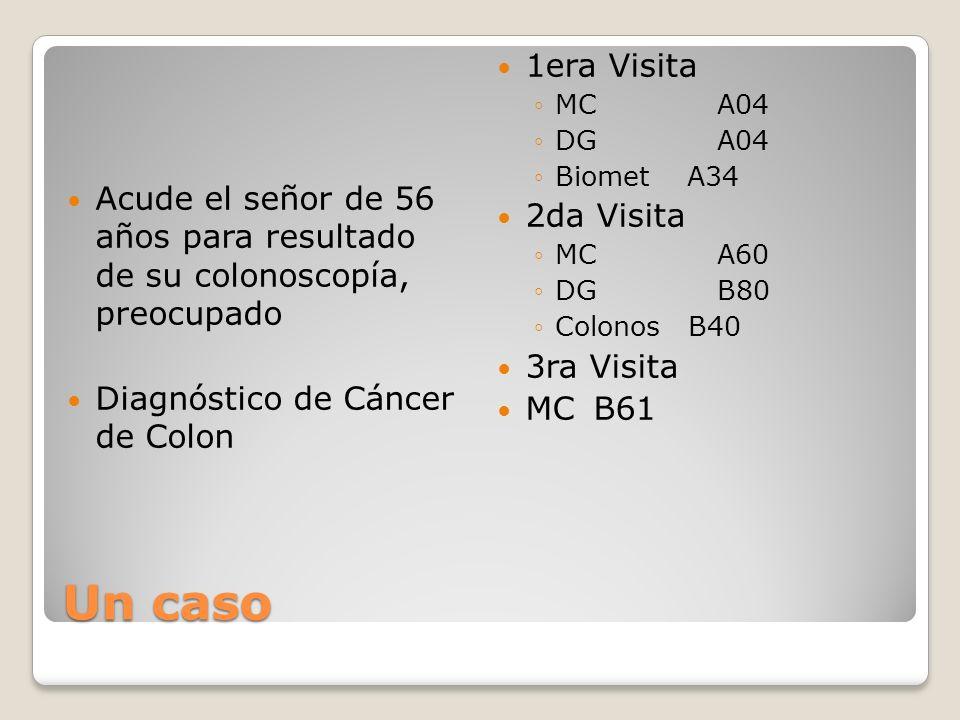 Un caso Acude el señor de 56 años para resultado de su colonoscopía, preocupado Diagnóstico de Cáncer de Colon 1era Visita MC A04 DG A04 Biomet A34 2da Visita MC A60 DG B80 Colonos B40 3ra Visita MC B61
