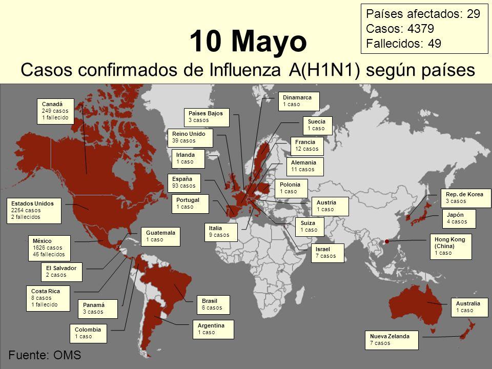 Fuente: OMS 10 Mayo Casos confirmados de Influenza A(H1N1) según países Estados Unidos 2254 casos 2 fallecidos México 1626 casos 45 fallecidos El Salv