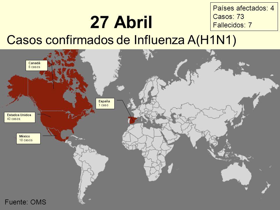 27 Abril Casos confirmados de Influenza A(H1N1) Estados Unidos 40 casos México 18 casos España 1 caso Canadá 6 casos Países afectados: 4 Casos: 73 Fal