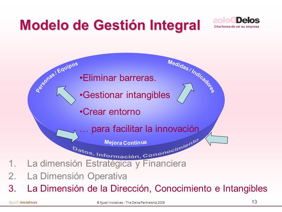 Otra forma de ver su empresa © fguell iniciatives - The Delos Partnership 2005 13 Modelo de Gestión Integral 1.La dimensión Estratégica y Financiera 2