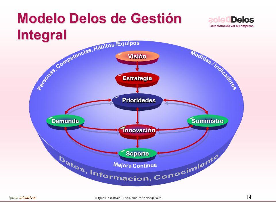 Otra forma de ver su empresa © fguell iniciatives - The Delos Partnership 2005 14 Innovación InnovaciónVisiónEstrategia Prioridades Prioridades Demand