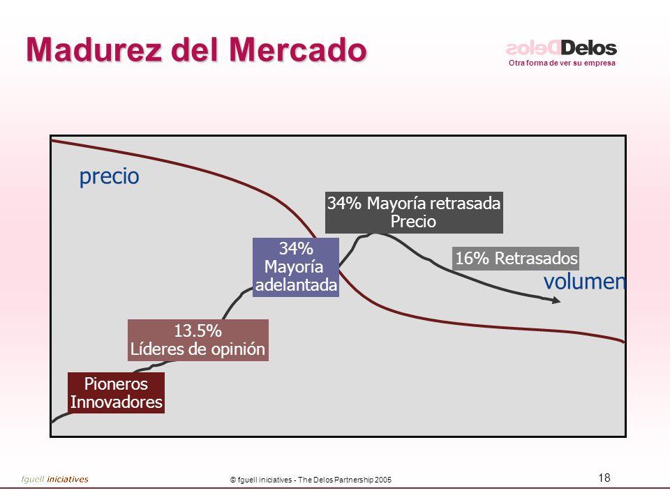 Otra forma de ver su empresa © fguell iniciatives - The Delos Partnership 2005 18 Madurez del Mercado Pioneros Innovadores 13.5% Líderes de opinión 34