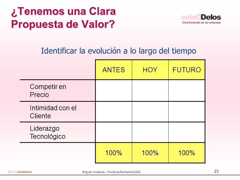 Otra forma de ver su empresa © fguell iniciatives - The Delos Partnership 2005 23 ¿Tenemos una Clara Propuesta de Valor? ANTESHOYFUTURO Competir en Pr
