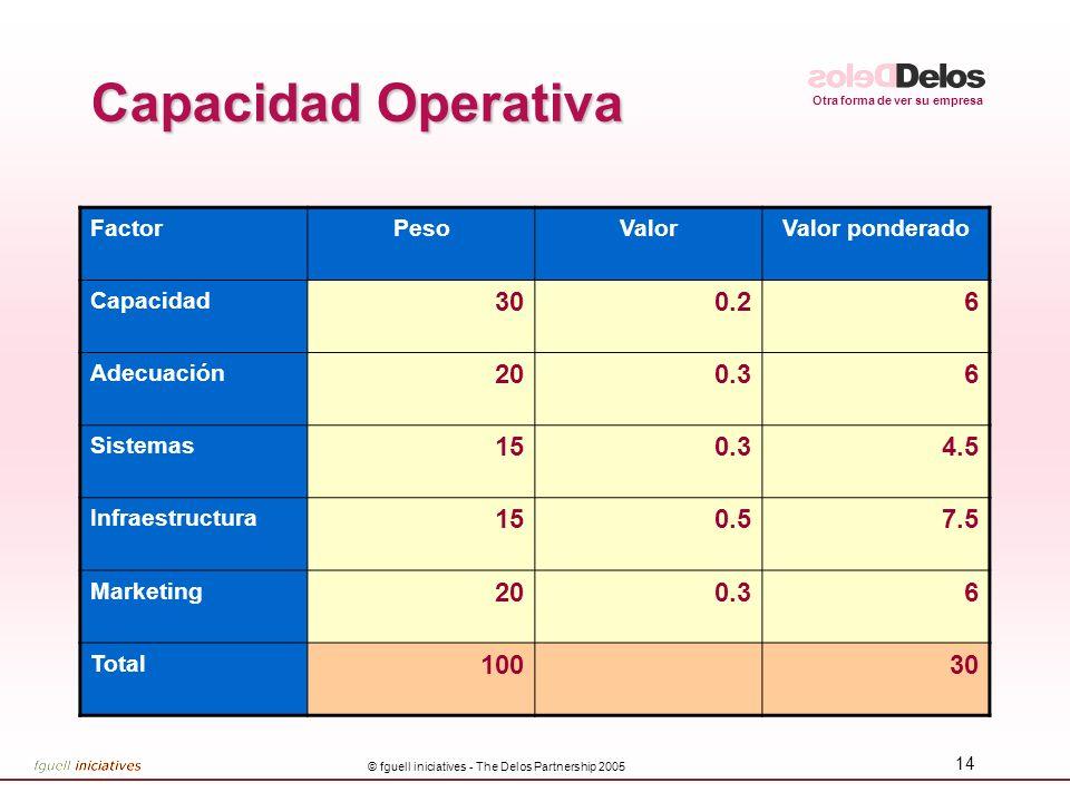 Otra forma de ver su empresa © fguell iniciatives - The Delos Partnership 2005 14 Capacidad Operativa FactorPesoValorValor ponderado Capacidad 300.26