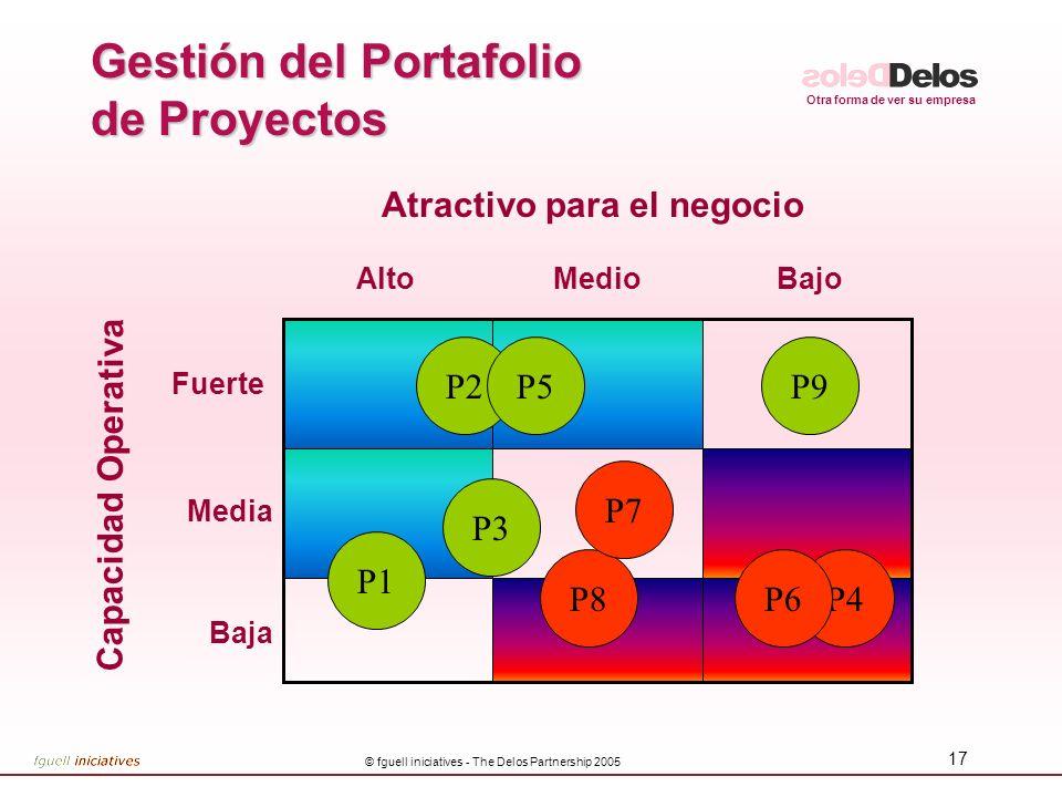 Otra forma de ver su empresa © fguell iniciatives - The Delos Partnership 2005 17 Gestión del Portafolio de Proyectos Baja Media Fuerte Capacidad Oper