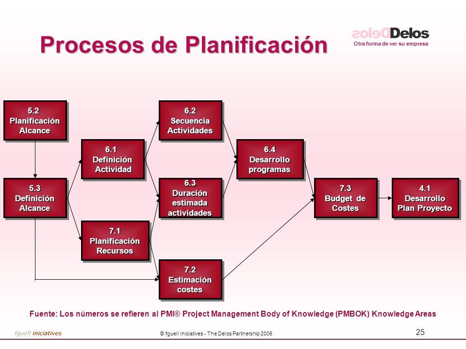 Otra forma de ver su empresa © fguell iniciatives - The Delos Partnership 2005 25 Procesos de Planificación 6.3 Duración estimada actividades 6.3 5.2P