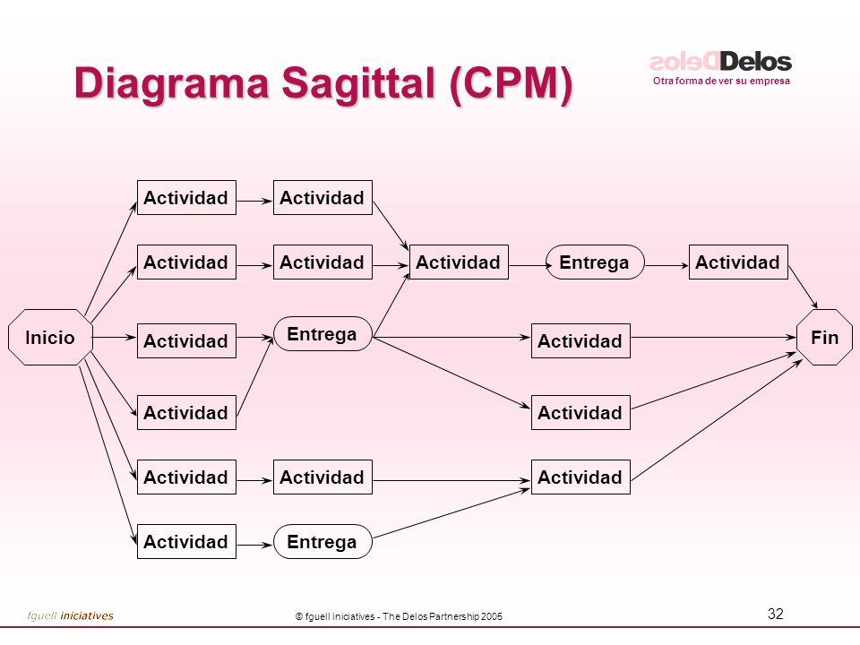 Otra forma de ver su empresa © fguell iniciatives - The Delos Partnership 2005 32 Diagrama Sagittal (CPM) InicioFin Actividad EntregaActividad Entrega