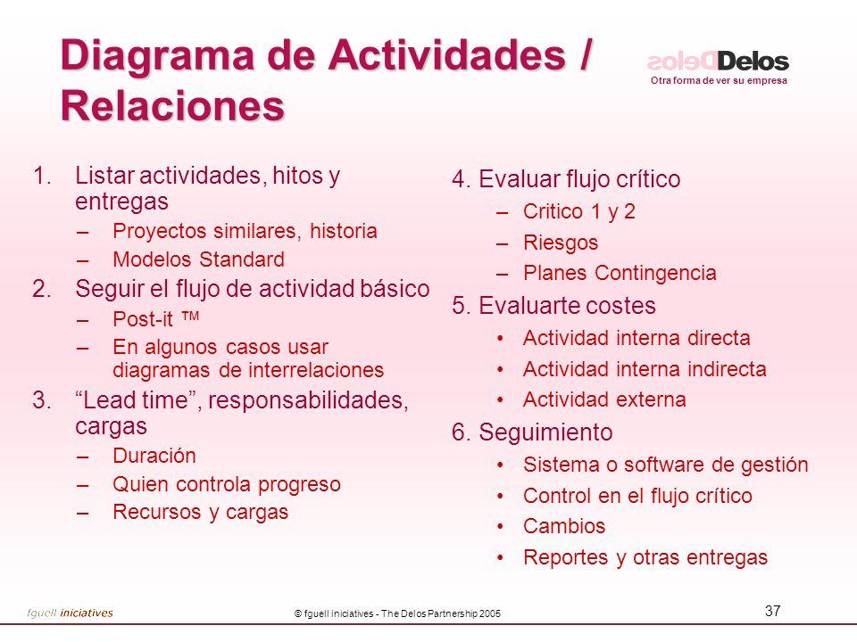 Otra forma de ver su empresa © fguell iniciatives - The Delos Partnership 2005 37 Diagrama de Actividades / Relaciones 1.Listar actividades, hitos y e