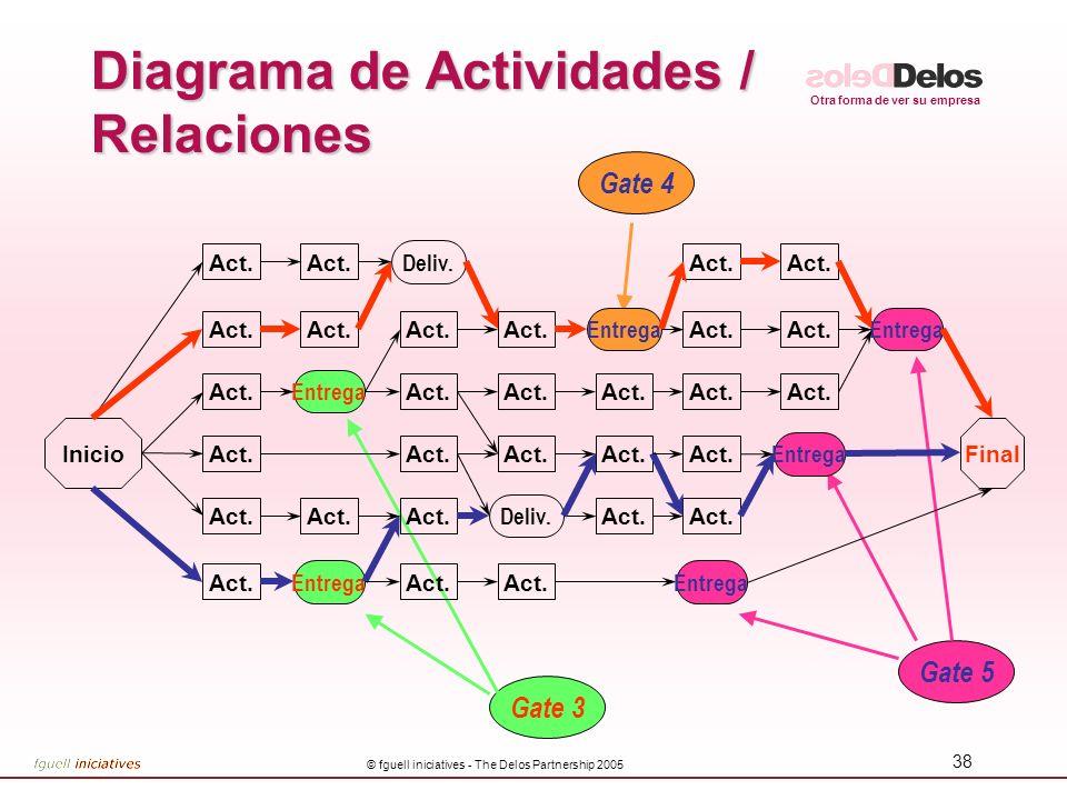 Otra forma de ver su empresa © fguell iniciatives - The Delos Partnership 2005 38 Diagrama de Actividades / Relaciones Gate 3 Gate 4 Gate 5 InicioFina