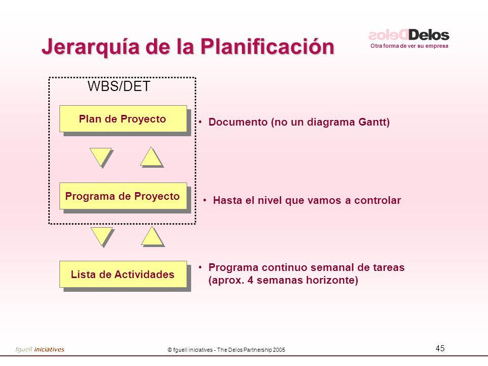 Otra forma de ver su empresa © fguell iniciatives - The Delos Partnership 2005 45 Programa de Proyecto Plan de Proyecto Lista de Actividades Documento