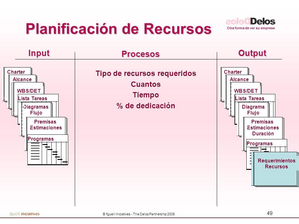 Otra forma de ver su empresa © fguell iniciatives - The Delos Partnership 2005 49 InputOutput Procesos Tipo de recursos requeridos Cuantos Tiempo % de