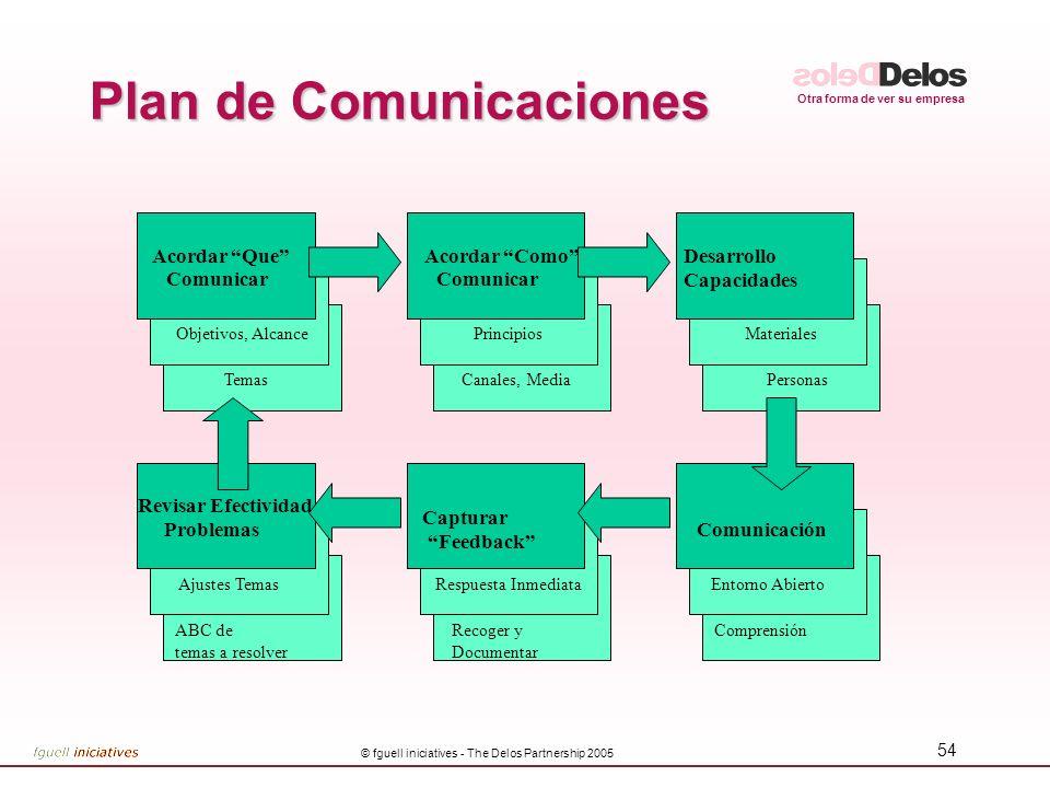 Otra forma de ver su empresa © fguell iniciatives - The Delos Partnership 2005 54 Plan de Comunicaciones Temas Objetivos, Alcance Acordar Que Comunica