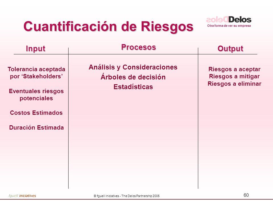 Otra forma de ver su empresa © fguell iniciatives - The Delos Partnership 2005 60 InputOutput Procesos Análisis y Consideraciones Árboles de decisión