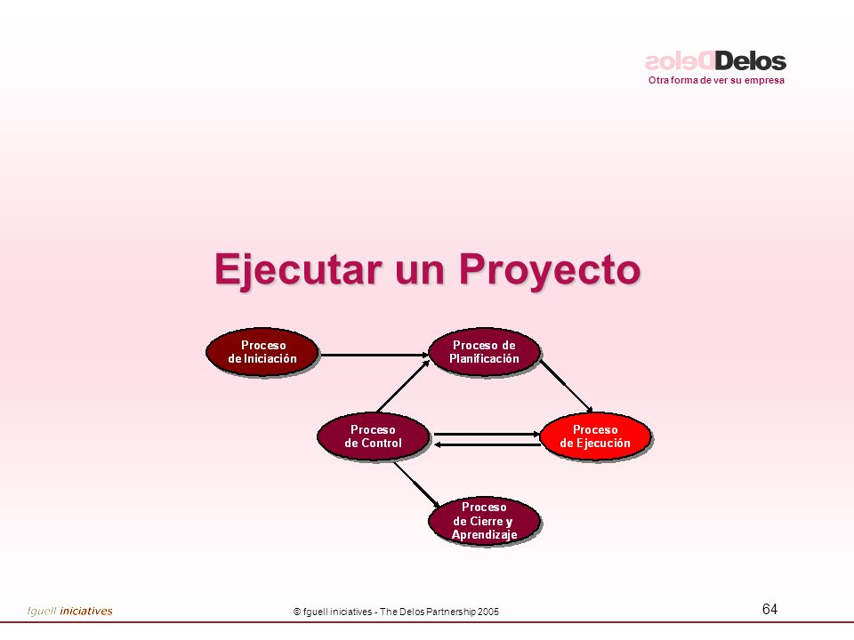 Otra forma de ver su empresa © fguell iniciatives - The Delos Partnership 2005 64 Ejecutar un Proyecto