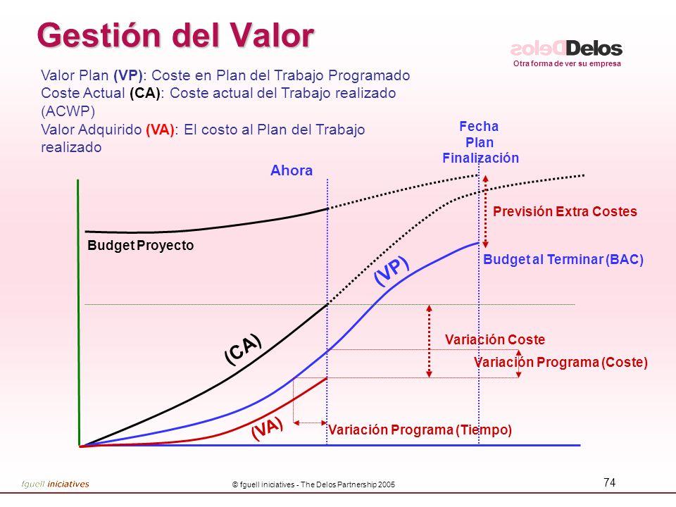 Otra forma de ver su empresa © fguell iniciatives - The Delos Partnership 2005 74 Gestión del Valor Ahora Fecha Plan Finalización Budget Proyecto (CA)