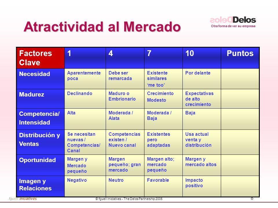 Otra forma de ver su empresa © fguell iniciatives - The Delos Partnership 2005 8 Atractividad al Mercado Factores Clave 14710Puntos Necesidad Aparente